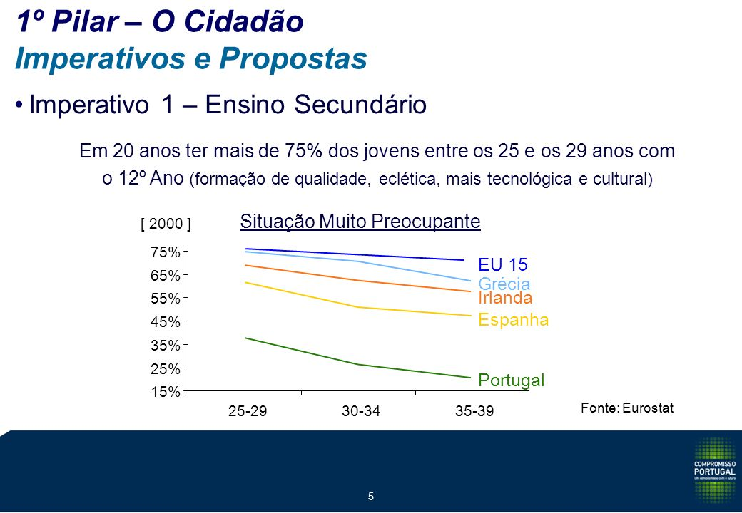 5 1º Pilar – O Cidadão Imperativos e Propostas Imperativo 1 – Ensino Secundário Em 20 anos ter mais de 75% dos jovens entre os 25 e os 29 anos com o 12º Ano (formação de qualidade, eclética, mais tecnológica e cultural) Situação Muito Preocupante Espanha Grécia Irlanda Portugal EU 15 [ 2000 ] 15% 25% 35% 45% 55% 65% 75% 25-2930-3435-39 Fonte: Eurostat