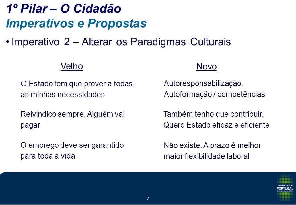 7 1º Pilar – O Cidadão Imperativos e Propostas Imperativo 2 – Alterar os Paradigmas Culturais Velho Novo O Estado tem que prover a todas as minhas necessidades Autoresponsabilização.