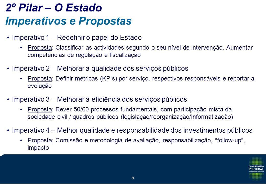 9 2º Pilar – O Estado Imperativos e Propostas Imperativo 1 – Redefinir o papel do Estado Proposta: Classificar as actividades segundo o seu nível de intervenção.