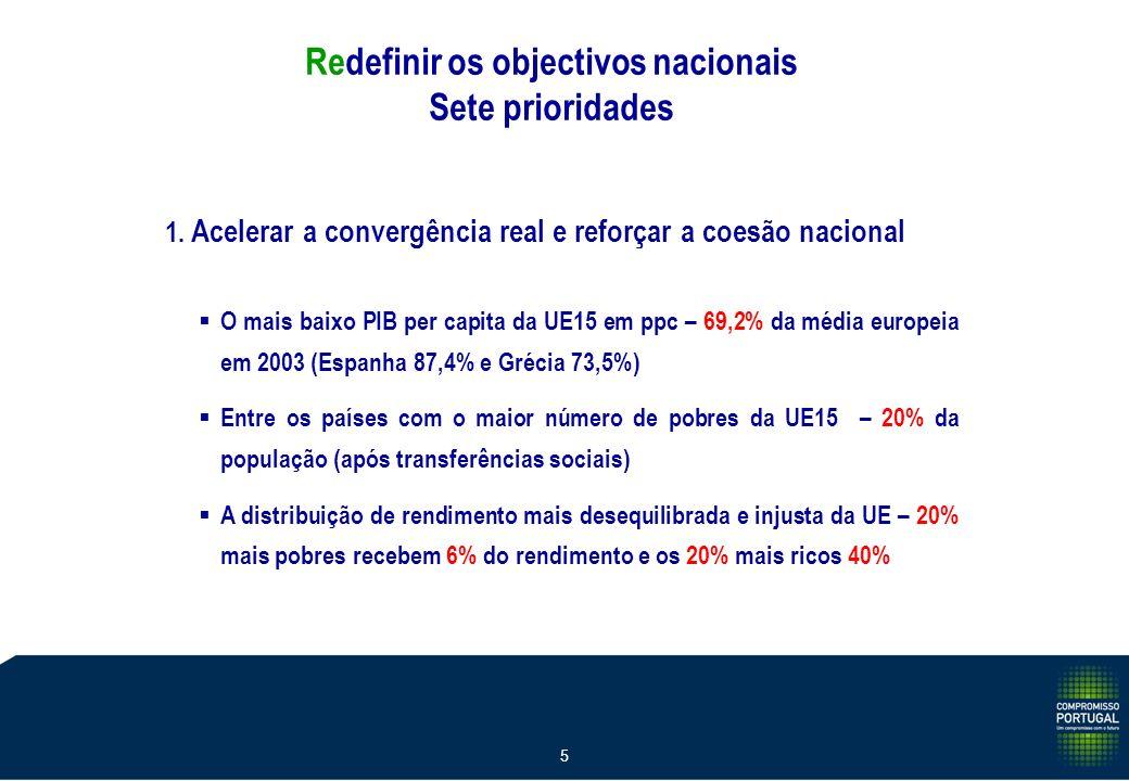 5 1. Acelerar a convergência real e reforçar a coesão nacional O mais baixo PIB per capita da UE15 em ppc – 69,2% da média europeia em 2003 (Espanha 8