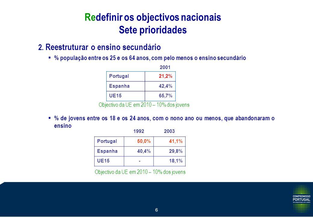 6 2. Reestruturar o ensino secundário % população entre os 25 e os 64 anos, com pelo menos o ensino secundário 2001 Portugal21,2% Espanha42,4% UE1565,