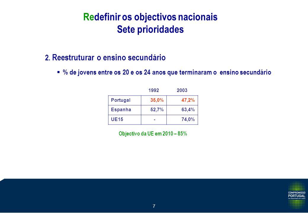 7 Objectivo da UE em 2010 – 85% 19922003 Portugal35,0%47,2% Espanha52,7%63,4% UE15 -74,0% % de jovens entre os 20 e os 24 anos que terminaram o ensino secundário 2.