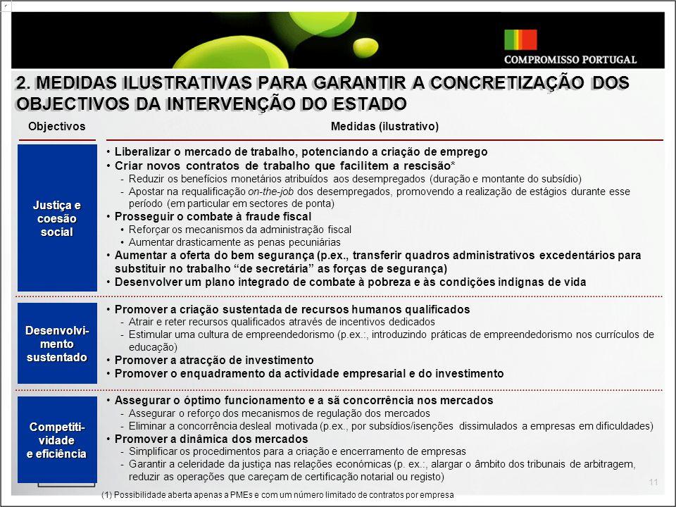 11 2. MEDIDAS ILUSTRATIVAS PARA GARANTIR A CONCRETIZAÇÃO DOS OBJECTIVOS DA INTERVENÇÃO DO ESTADO Liberalizar o mercado de trabalho, potenciando a cria