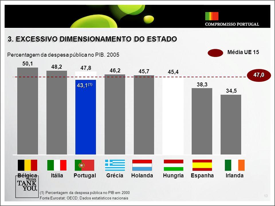 13 3. EXCESSIVO DIMENSIONAMENTO DO ESTADO 50,1 48,2 47,8 46,2 45,7 45,4 38,3 Ø 44,5 34,5 BélgicaIrlandaEspanhaGréciaHungriaPortugalItália (1) Percenta