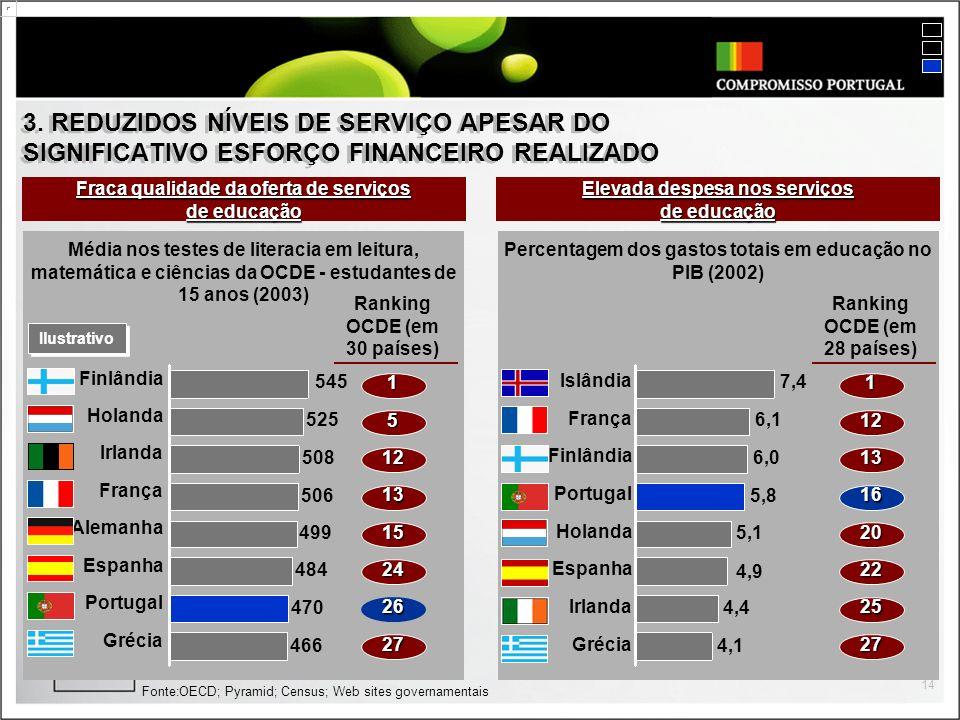 14 3. REDUZIDOS NÍVEIS DE SERVIÇO APESAR DO SIGNIFICATIVO ESFORÇO FINANCEIRO REALIZADO Fonte:OECD; Pyramid; Census; Web sites governamentais Fraca qua