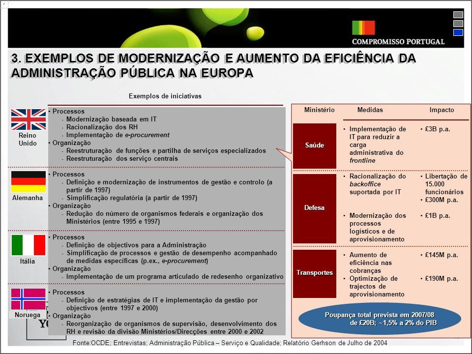 16 3. EXEMPLOS DE MODERNIZAÇÃO E AUMENTO DA EFICIÊNCIA DA ADMINISTRAÇÃO PÚBLICA NA EUROPA Fonte:OCDE; Entrevistas; Administração Pública – Serviço e Q