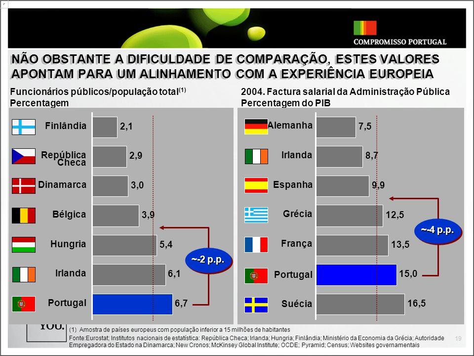 19 NÃO OBSTANTE A DIFICULDADE DE COMPARAÇÃO, ESTES VALORES APONTAM PARA UM ALINHAMENTO COM A EXPERIÊNCIA EUROPEIA (1) Amostra de países europeus com p