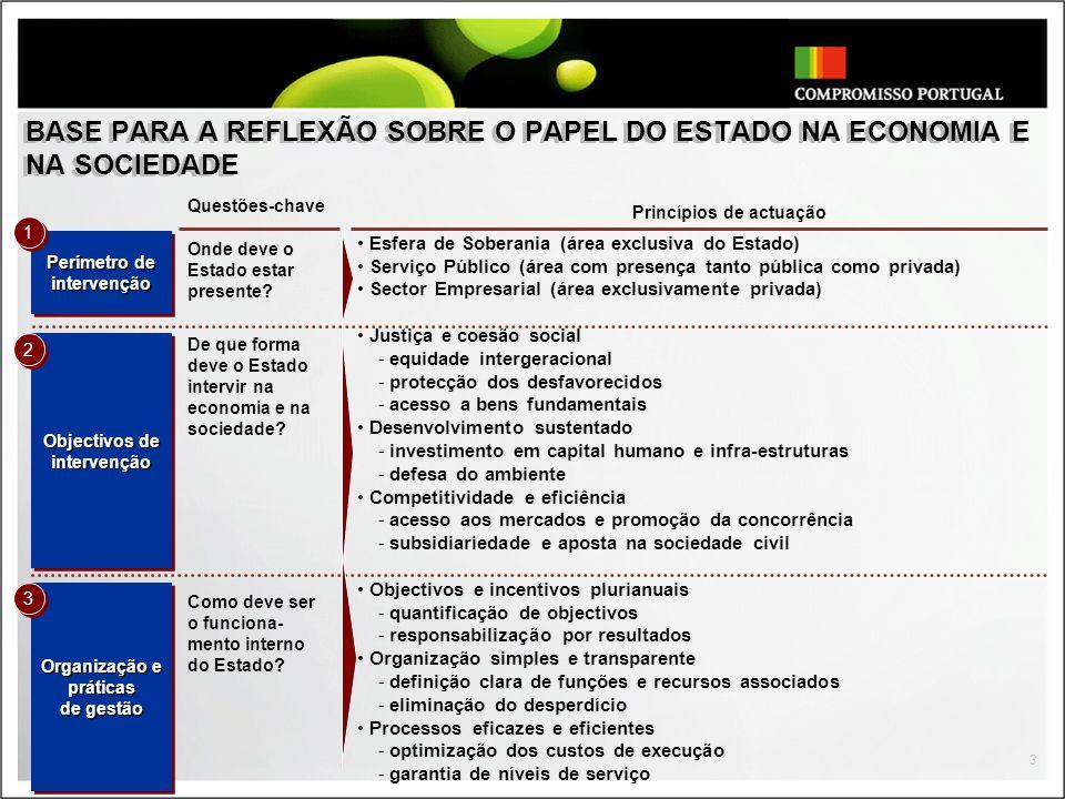 3 BASE PARA A REFLEXÃO SOBRE O PAPEL DO ESTADO NA ECONOMIA E NA SOCIEDADE Organização e práticas de gestão Organização e práticas de gestão Objectivos