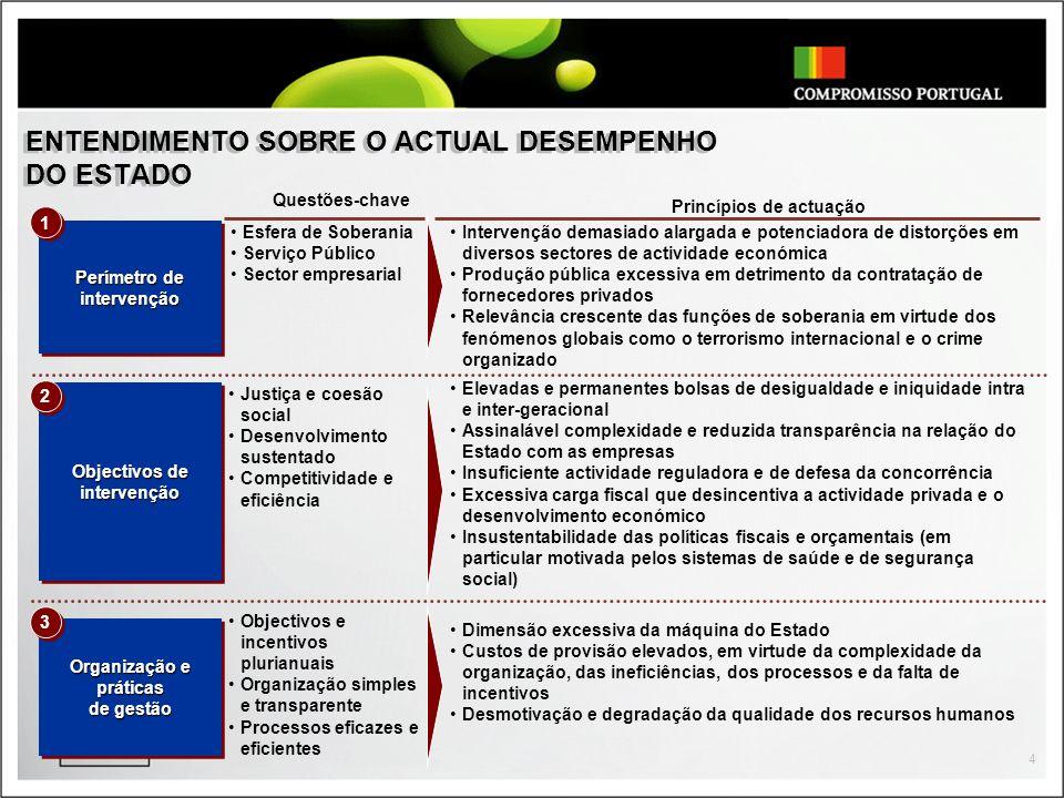 4 ENTENDIMENTO SOBRE O ACTUAL DESEMPENHO DO ESTADO Objectivos de intervenção Perímetro de intervenção intervenção Questões-chave 1 1 2 2 Esfera de Sob