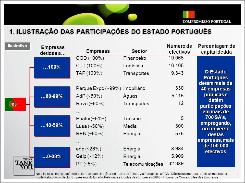7 1. ILUSTRAÇÃO DAS PARTICIPAÇÕES DO ESTADO PORTUGUÊS Nota:Inclui as participações directas e as participações indirectas do Estado via Parpública e C