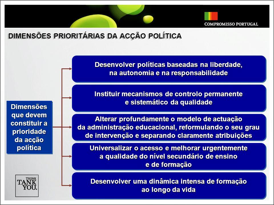11 DIMENSÕES PRIORITÁRIAS DA ACÇÃO POLÍTICA Desenvolver políticas baseadas na liberdade, na autonomia e na responsabilidade Desenvolver políticas base