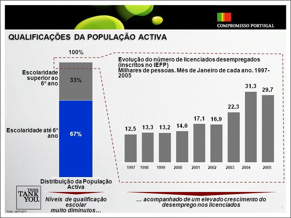 5 QUALIFICAÇÕES DA POPULAÇÃO ACTIVA 33% 100% Distribuição da População Activa Escolaridade até 6º ano Escolaridade superior ao 6º ano Evolução do núme