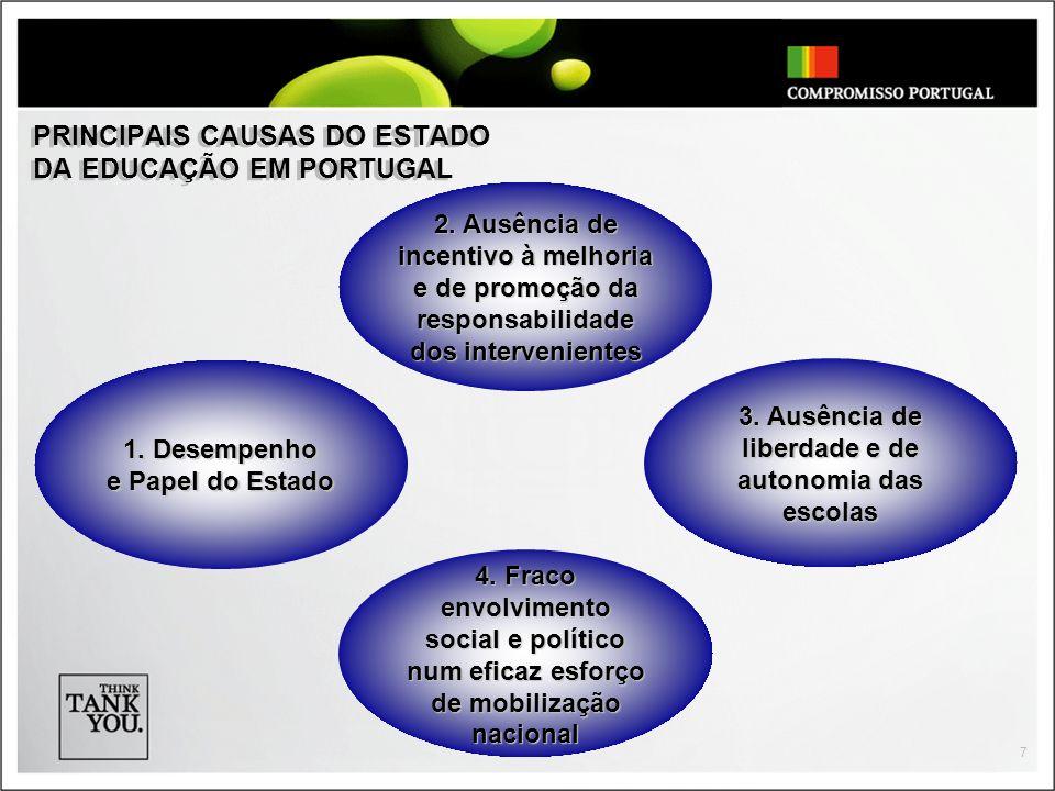 7 PRINCIPAIS CAUSAS DO ESTADO DA EDUCAÇÃO EM PORTUGAL 2. Ausência de incentivo à melhoria e de promoção da responsabilidade dos intervenientes 1. Dese