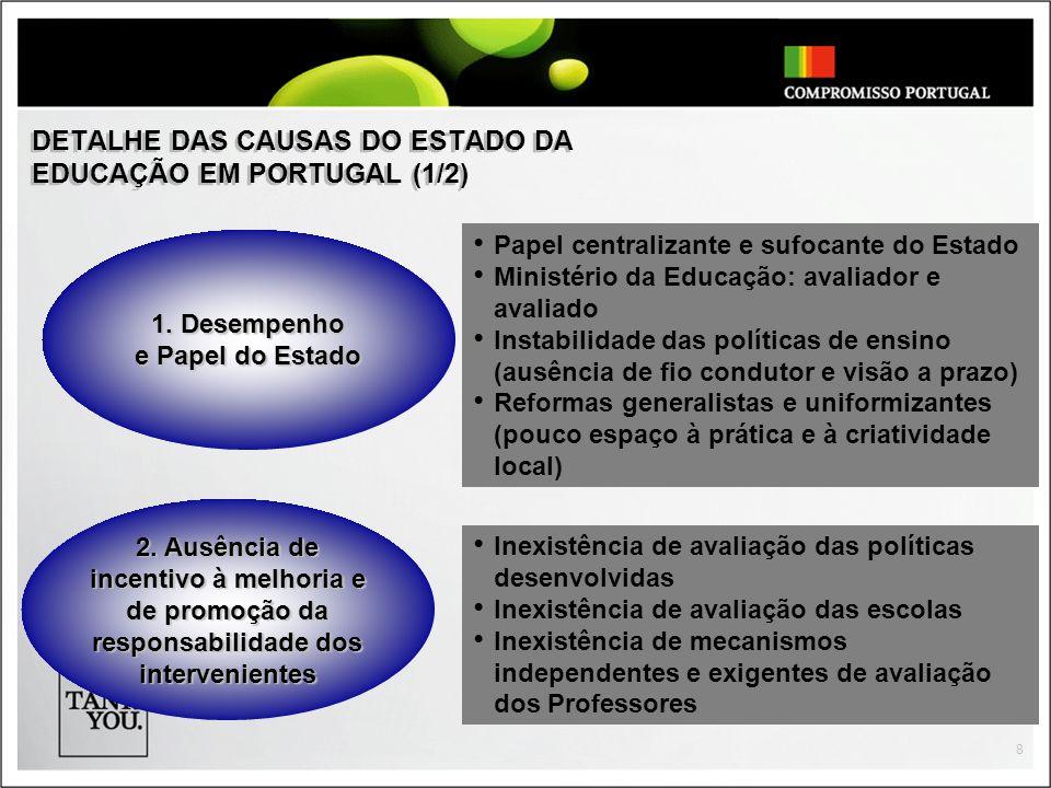 8 DETALHE DAS CAUSAS DO ESTADO DA EDUCAÇÃO EM PORTUGAL (1/2) Papel centralizante e sufocante do Estado Ministério da Educação: avaliador e avaliado In