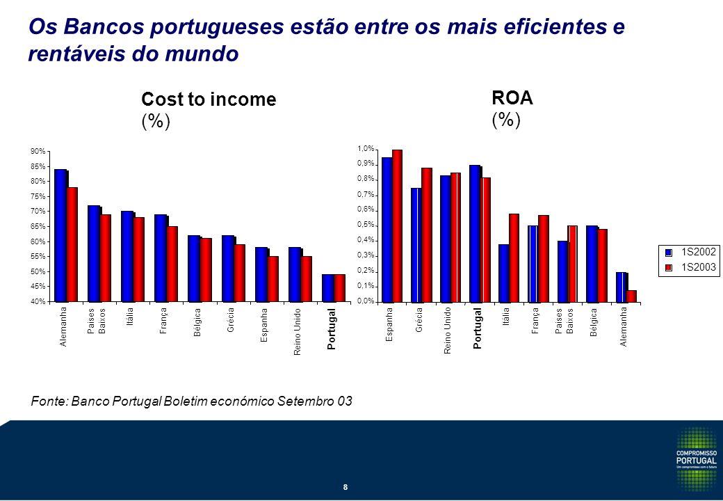 Cost to income (%) Os Bancos portugueses estão entre os mais eficientes e rentáveis do mundo Fonte: Banco Portugal Boletim económico Setembro 03 40% 45% 50% 55% 60% 65% 70% 75% 80% 85% 90% Alemanha PaisesBaixos Itália França Bélgica Grécia Espanha Reino Unido Portugal ROA (%) 0,0% 0,1% 0,2% 0,3% 0,4% 0,5% 0,6% 0,7% 0,8% 0,9% 1,0% Espanha Grécia Reino Unido Portugal Itália França PaisesBaixos Bélgica Alemanha 1S2002 1S2003 8