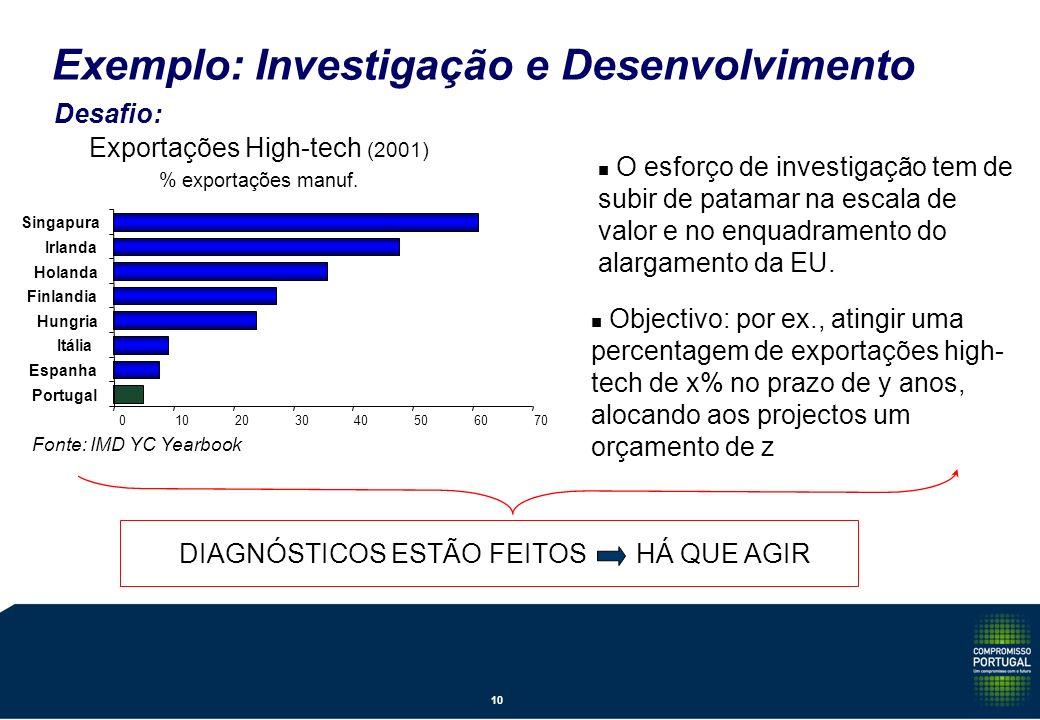 Desafio: Exemplo: Investigação e Desenvolvimento Exportações High-tech (2001) % exportações manuf.