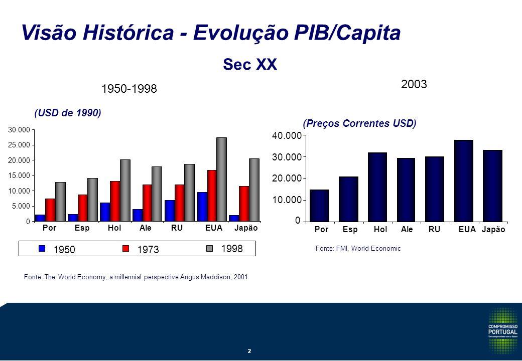 Visão Histórica - Evolução PIB/Capita Sec XX 2003 0 10.000 20.000 30.000 40.000 PorEspHolAleRUEUAJapão 0 5.000 10.000 15.000 20.000 25.000 30.000 PorEspHolAleRUEUAJapão 19501973 1998 Fonte: The World Economy, a millennial perspective Angus Maddison, 2001 (USD de 1990) (Preços Correntes USD) Fonte: FMI, World Economic 2 1950-1998