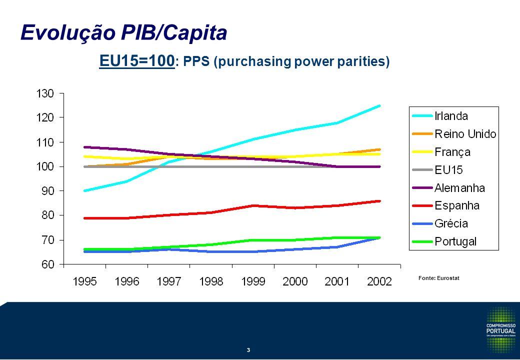 PIB Zona Euro - Portugal (valoresreais, 1986=100) Fonte: Thomson FinancialDatastream,September2002 Tendência Situação actual + - Crescimento do PIB 100 110 120 130 140 150 160 170 180 198619881990199219941996199820002002 Zona Euro Portugal Crescimentomédio1986-2002 Portugal: 3,2% ZonaEuro: 2,5% 4