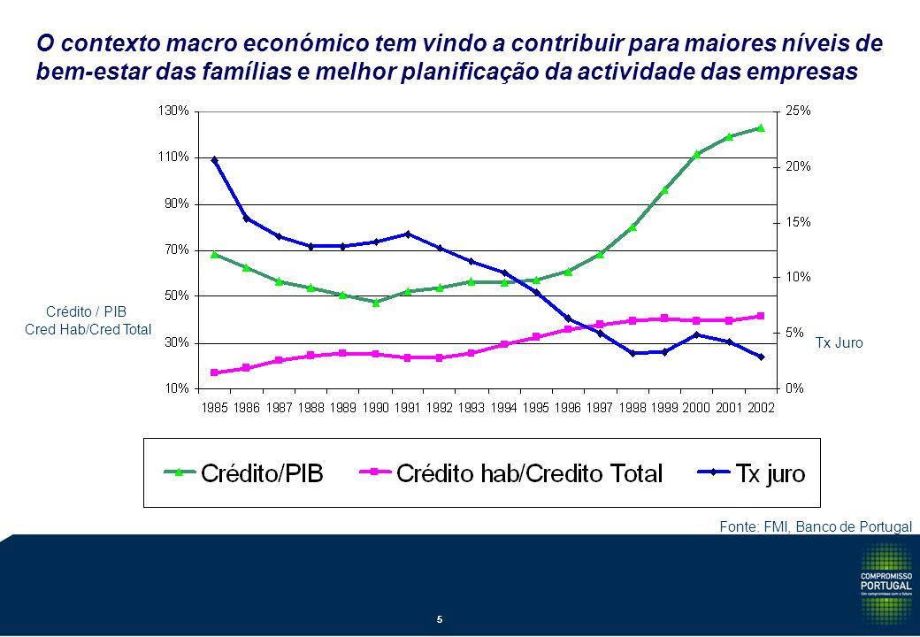 Tx Juro Cred Hab/Cred Total Fonte: FMI, Banco de Portugal Crédito / PIB O contexto macro económico tem vindo a contribuir para maiores níveis de bem-estar das famílias e melhor planificação da actividade das empresas 5