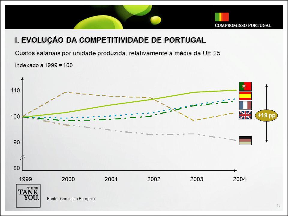 10 Custos salariais por unidade produzida, relativamente à média da UE 25 I.