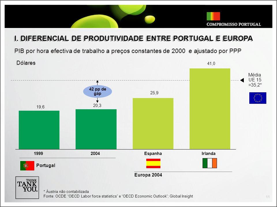 11 PIB por hora efectiva de trabalho a preços constantes de 2000 e ajustado por PPP I.