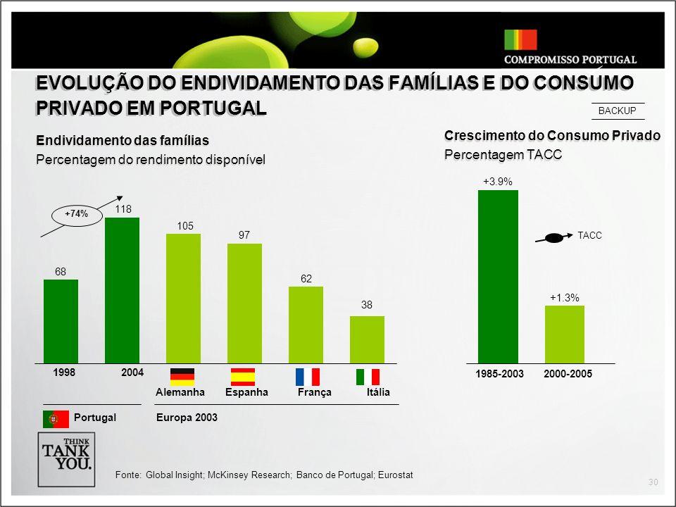 30 EVOLUÇÃO DO ENDIVIDAMENTO DAS FAMÍLIAS E DO CONSUMO PRIVADO EM PORTUGAL Endividamento das famílias Percentagem do rendimento disponível Endividamento das famílias Percentagem do rendimento disponível AlemanhaEspanhaFrançaItália 19982004 PortugalEuropa 2003 38 62 97 105 118 68 +74% Crescimento do Consumo Privado Percentagem TACC Crescimento do Consumo Privado Percentagem TACC 1985-2003 +1.3% 2000-2005 +3.9% TACC Fonte:Global Insight; McKinsey Research; Banco de Portugal; Eurostat BACKUP
