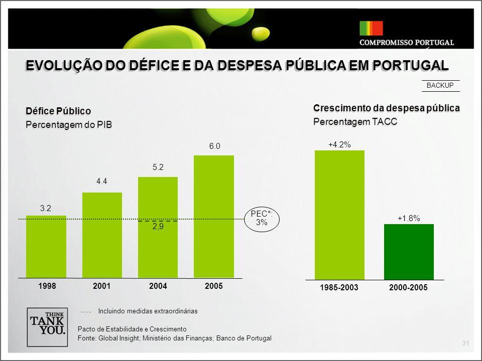 31 EVOLUÇÃO DO DÉFICE E DA DESPESA PÚBLICA EM PORTUGAL Défice Público Percentagem do PIB Défice Público Percentagem do PIB Crescimento da despesa pública Percentagem TACC Crescimento da despesa pública Percentagem TACC Pacto de Estabilidade e Crescimento Fonte: Global Insight; Ministério das Finanças; Banco de Portugal BACKUP +4.2% 1985-2003 +1.8% 2000-2005 3.2 2004 5.2 1998 4.4 2001 6.0 2005 PEC*: 3% Incluindo medidas extraordinárias 2,9