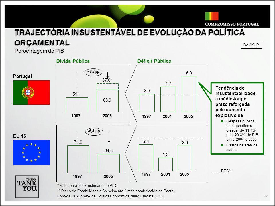 32 TRAJECTÓRIA INSUSTENTÁVEL DE EVOLUÇÃO DA POLÍTICA ORÇAMENTAL Percentagem do PIB * Valor para 2007 estimado no PEC ** Plano de Estabilidade e Crescimento (limite estabelecido no Pacto) Fonte: CPE-Comité de Política Económica 2006; Eurostat; PEC Dívida Pública Portugal EU 15 Tendência de insustentabilidade a médio-longo prazo reforçada pelo aumento explosivo de Despesa pública com pensões a crescer de 11,1% para 20,8% do PIB entre 2004 e 2050 Gastos na área da saúde 19972005 2,3 2,4 1,2 2001 71,0 64,6 19972005 -6,4 pp Déficit Público 19972005 3,0 4,2 6,0 2001 59,1 63,9 67,8* 19972005 +8,7pp PEC** BACKUP