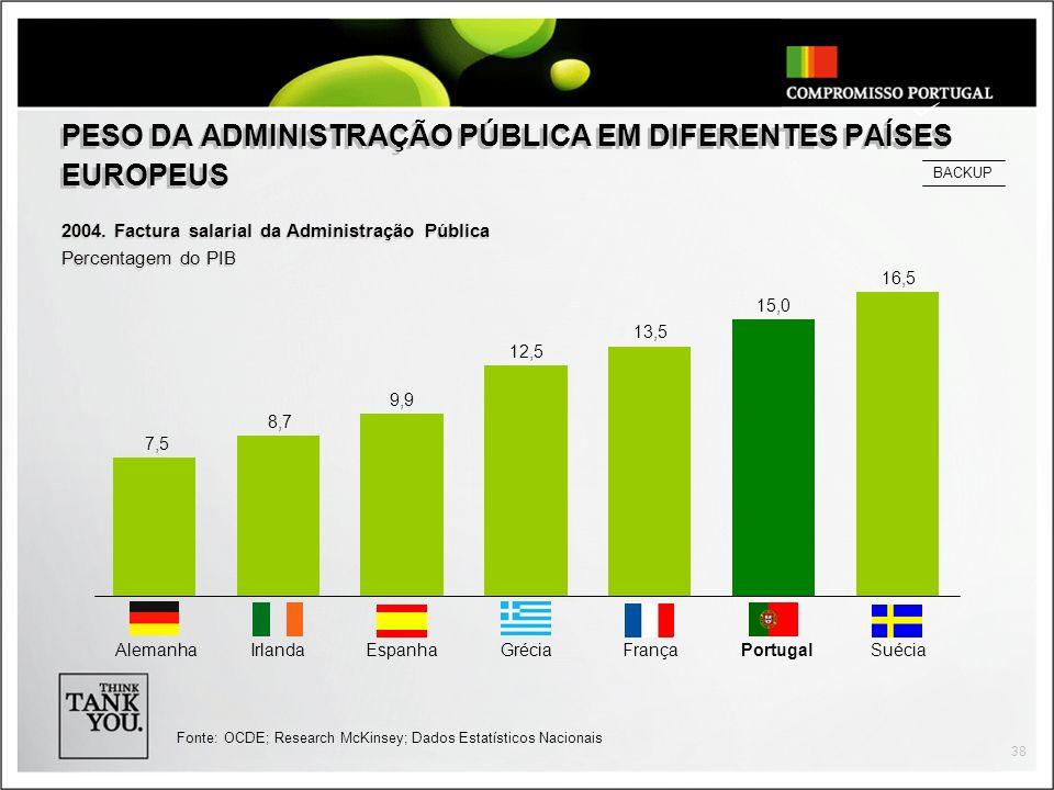 38 PESO DA ADMINISTRAÇÃO PÚBLICA EM DIFERENTES PAÍSES EUROPEUS 2004.