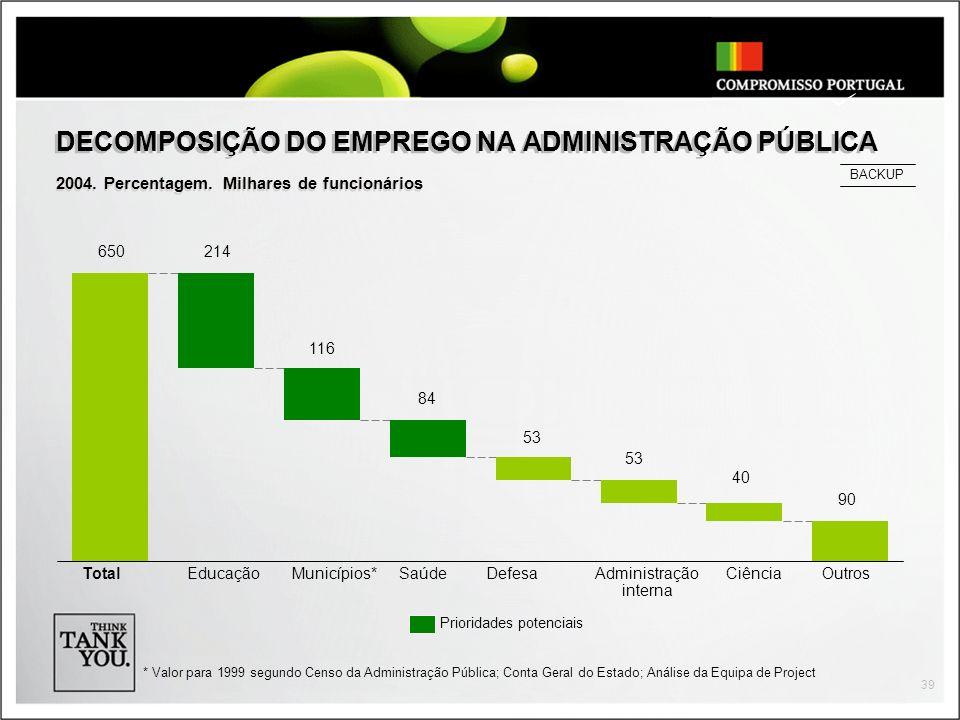 39 DECOMPOSIÇÃO DO EMPREGO NA ADMINISTRAÇÃO PÚBLICA 2004.