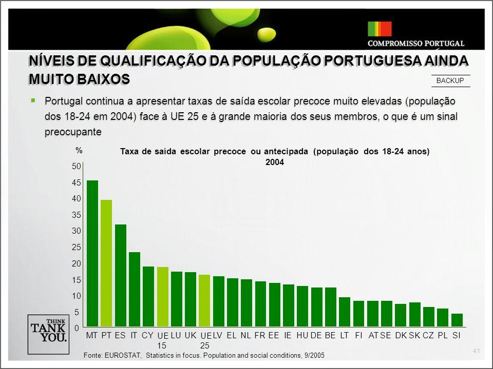 41 NÍVEIS DE QUALIFICAÇÃO DA POPULAÇÃO PORTUGUESA AINDA MUITO BAIXOS Portugal continua a apresentar taxas de saída escolar precoce muito elevadas (população dos 18-24 em 2004) face à UE 25 e à grande maioria dos seus membros, o que é um sinal preocupante % UE 15 UE 25 0 5 10 15 20 25 30 35 40 45 50 MTPTESITCYLUUKLVELNLFREEIEHUDEBELTFIATSEDKSKCZPLSI Taxa de saída escolar precoce ou antecipada (população dos 18-24 anos) 2004 Fonte: EUROSTAT, Statistics in focus.