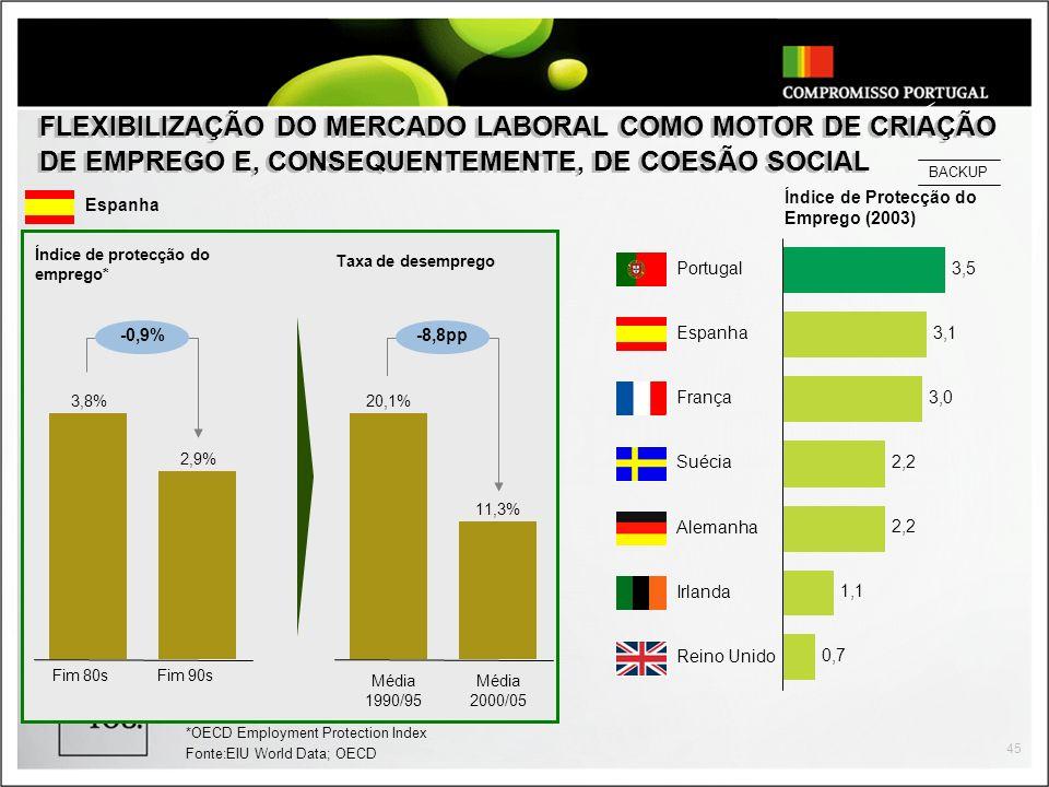 45 FLEXIBILIZAÇÃO DO MERCADO LABORAL COMO MOTOR DE CRIAÇÃO DE EMPREGO E, CONSEQUENTEMENTE, DE COESÃO SOCIAL Índice de Protecção do Emprego (2003) 1,1 0,7 3,1 2,2 3,0 3,5 Portugal Espanha França Suécia Alemanha Irlanda Reino Unido Espanha 3,8% 2,9% Fim 80sFim 90s Índice de protecção do emprego* -0,9% 11,3% 20,1% Média 1990/95 Média 2000/05 Taxa de desemprego -8,8pp *OECD Employment Protection Index Fonte:EIU World Data; OECD BACKUP