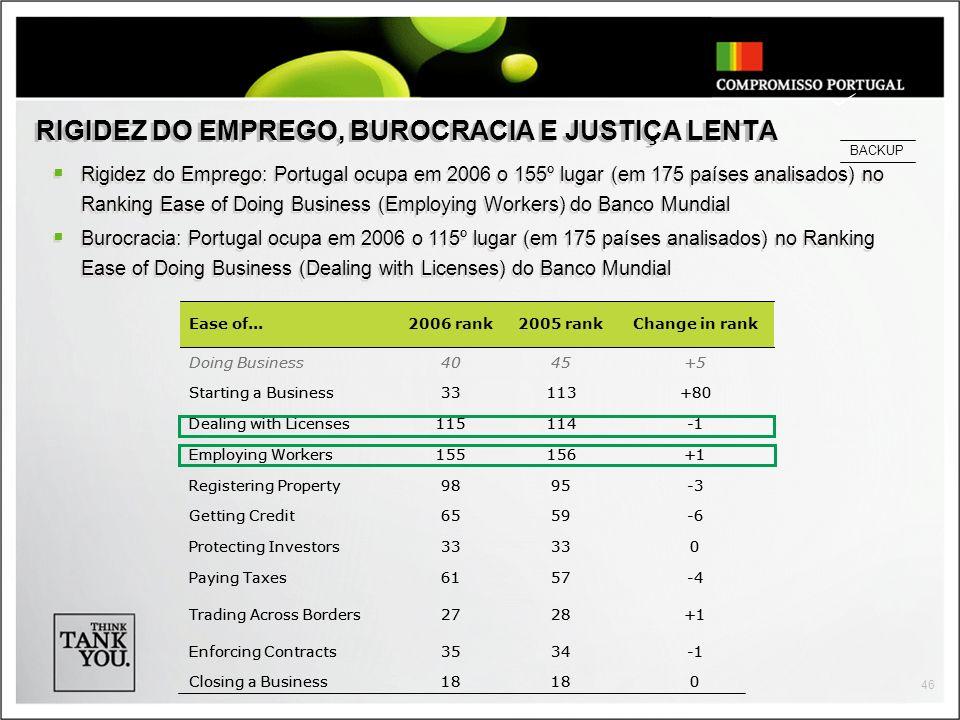 46 RIGIDEZ DO EMPREGO, BUROCRACIA E JUSTIÇA LENTA Rigidez do Emprego: Portugal ocupa em 2006 o 155º lugar (em 175 países analisados) no Ranking Ease of Doing Business (Employing Workers) do Banco Mundial Burocracia: Portugal ocupa em 2006 o 115º lugar (em 175 países analisados) no Ranking Ease of Doing Business (Dealing with Licenses) do Banco Mundial Rigidez do Emprego: Portugal ocupa em 2006 o 155º lugar (em 175 países analisados) no Ranking Ease of Doing Business (Employing Workers) do Banco Mundial Burocracia: Portugal ocupa em 2006 o 115º lugar (em 175 países analisados) no Ranking Ease of Doing Business (Dealing with Licenses) do Banco Mundial BACKUP