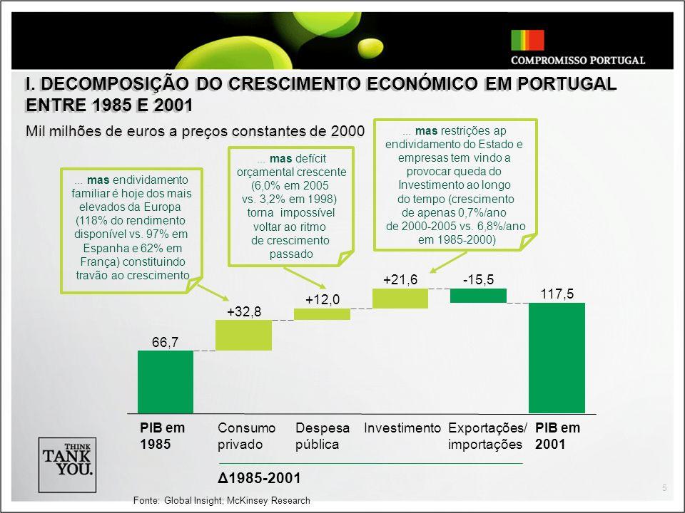 5 I. DECOMPOSIÇÃO DO CRESCIMENTO ECONÓMICO EM PORTUGAL ENTRE 1985 E 2001 Mil milhões de euros a preços constantes de 2000 66,7 +32,8 +12,0 +21,6-15,5