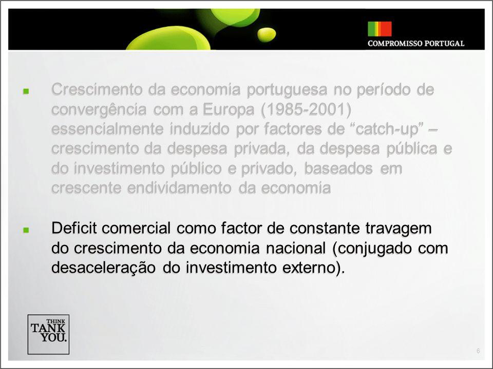 6 Crescimento da economia portuguesa no período de convergência com a Europa (1985-2001) essencialmente induzido por factores de catch-up – crescimento da despesa privada, da despesa pública e do investimento público e privado, baseados em crescente endividamento da economia Deficit comercial como factor de constante travagem do crescimento da economia nacional (conjugado com desaceleração do investimento externo).