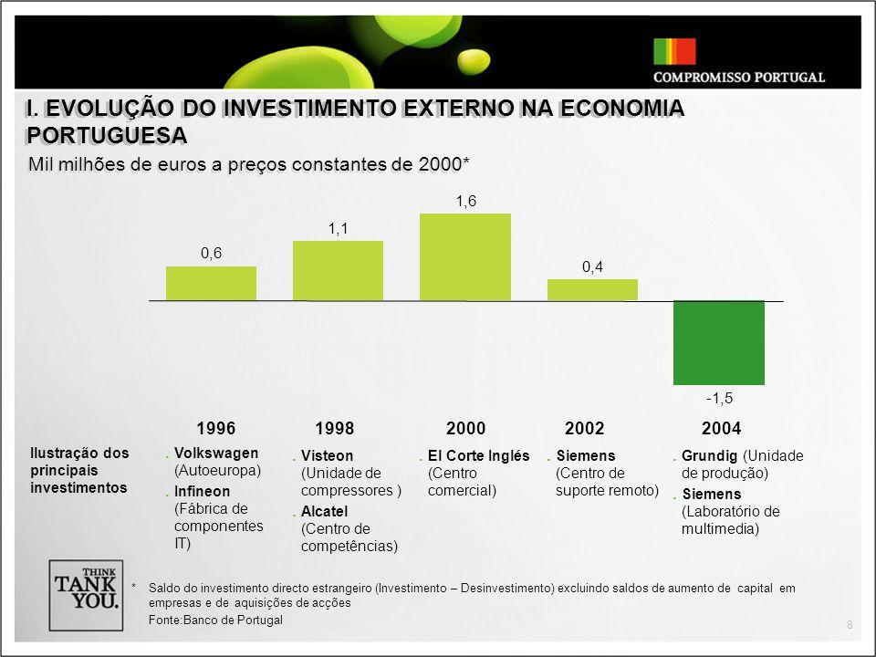 8 Mil milhões de euros a preços constantes de 2000* I.