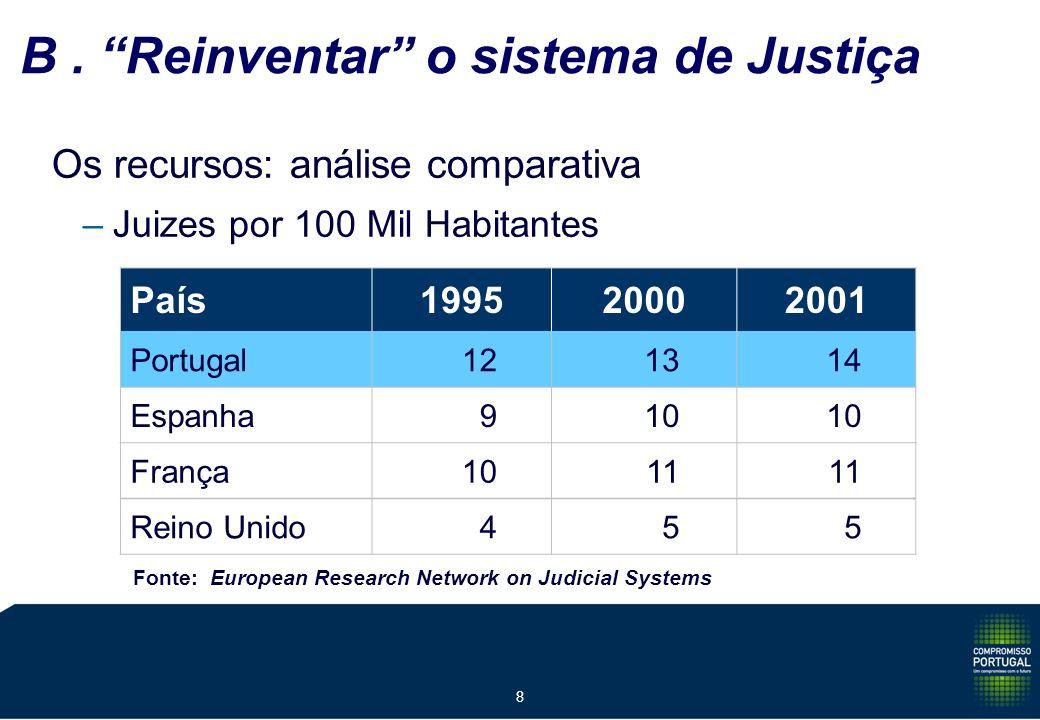 8 Os recursos: análise comparativa –Juizes por 100 Mil Habitantes País199520002001 Portugal 121314 Espanha 910 França 1011 Reino Unido 455 Fonte: European Research Network on Judicial Systems