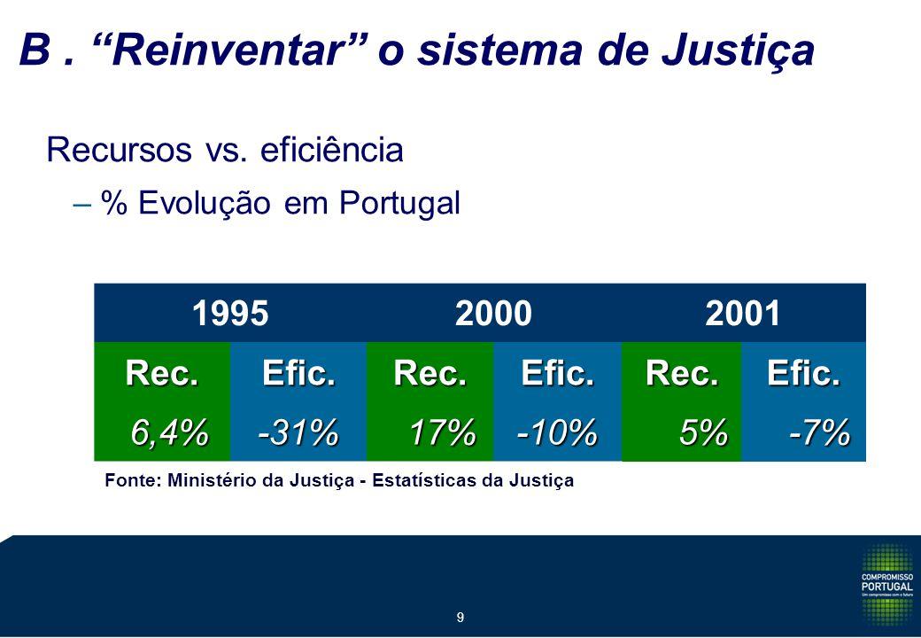 9 B. Reinventar o sistema de Justiça Recursos vs. eficiência –% Evolução em Portugal 199520002001 Rec.Efic.Rec.Efic.Rec.Efic. 6,4% 6,4%-31%17%-10% 5%