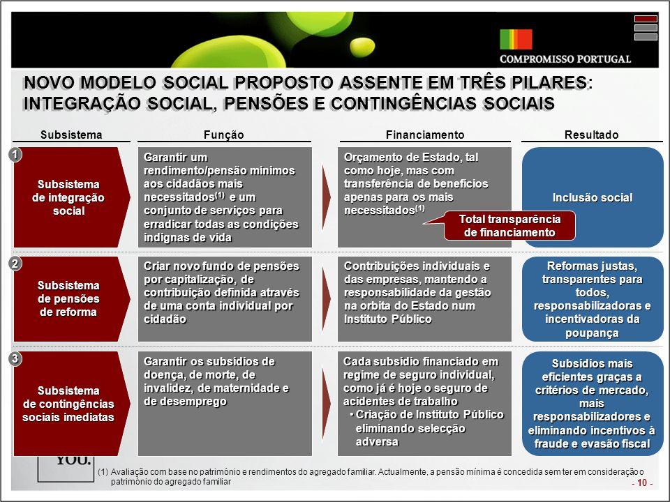 - 10 - NOVO MODELO SOCIAL PROPOSTO ASSENTE EM TRÊS PILARES: INTEGRAÇÃO SOCIAL, PENSÕES E CONTINGÊNCIAS SOCIAIS SubsistemaFunçãoFinanciamentoResultado Subsistema de integração social Subsistema de pensões de reforma Subsistema de contingências sociais imediatas 1 2 3 Garantir um rendimento/pensão mínimos aos cidadãos mais necessitados (1) e um conjunto de serviços para erradicar todas as condições indignas de vida Criar novo fundo de pensões por capitalização, de contribuição definida através de uma conta individual por cidadão Garantir os subsídios de doença, de morte, de invalidez, de maternidade e de desemprego Orçamento de Estado, tal como hoje, mas com transferência de benefícios apenas para os mais necessitados (1) Contribuições individuais e das empresas, mantendo a responsabilidade da gestão na orbita do Estado num Instituto Público Cada subsídio financiado em regime de seguro individual, como já é hoje o seguro de acidentes de trabalho Criação de Instituto Público eliminando selecção adversaCriação de Instituto Público eliminando selecção adversa Inclusão social Reformas justas, transparentes para todos, responsabilizadoras e incentivadoras da poupança Subsídios mais eficientes graças a critérios de mercado, mais responsabilizadores e eliminando incentivos à fraude e evasão fiscal Total transparência de financiamento (1)Avaliação com base no património e rendimentos do agregado familiar.
