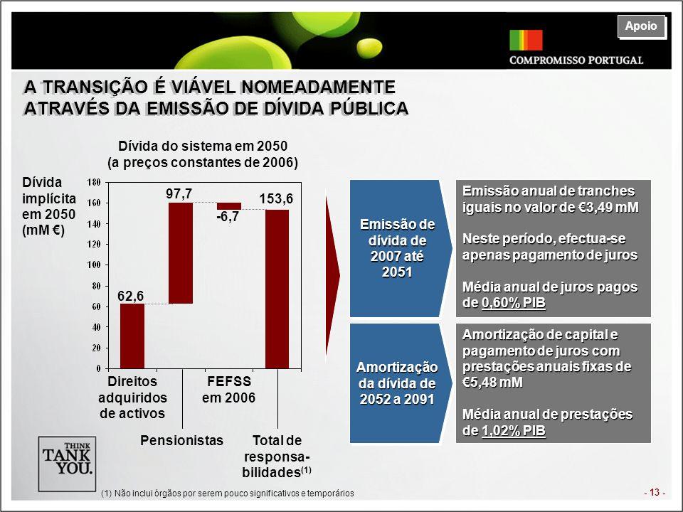 - 13 - A TRANSIÇÃO É VIÁVEL NOMEADAMENTE ATRAVÉS DA EMISSÃO DE DÍVIDA PÚBLICA Dívida implícita em 2050 (mM ) Dívida do sistema em 2050 (a preços constantes de 2006) 153,6 -6,7 97,7 62,6 Direitos adquiridos de activos Pensionistas FEFSS em 2006 Total de responsa- bilidades (1) Emissão de dívida de 2007 até 2051 Emissão anual de tranches iguais no valor de 3,49 mM Neste período, efectua-se apenas pagamento de juros Média anual de juros pagos de 0,60% PIB Amortização da dívida de 2052 a 2091 Amortização de capital e pagamento de juros com prestações anuais fixas de 5,48 mM Média anual de prestações de 1,02% PIB Apoio (1)Não inclui órgãos por serem pouco significativos e temporários
