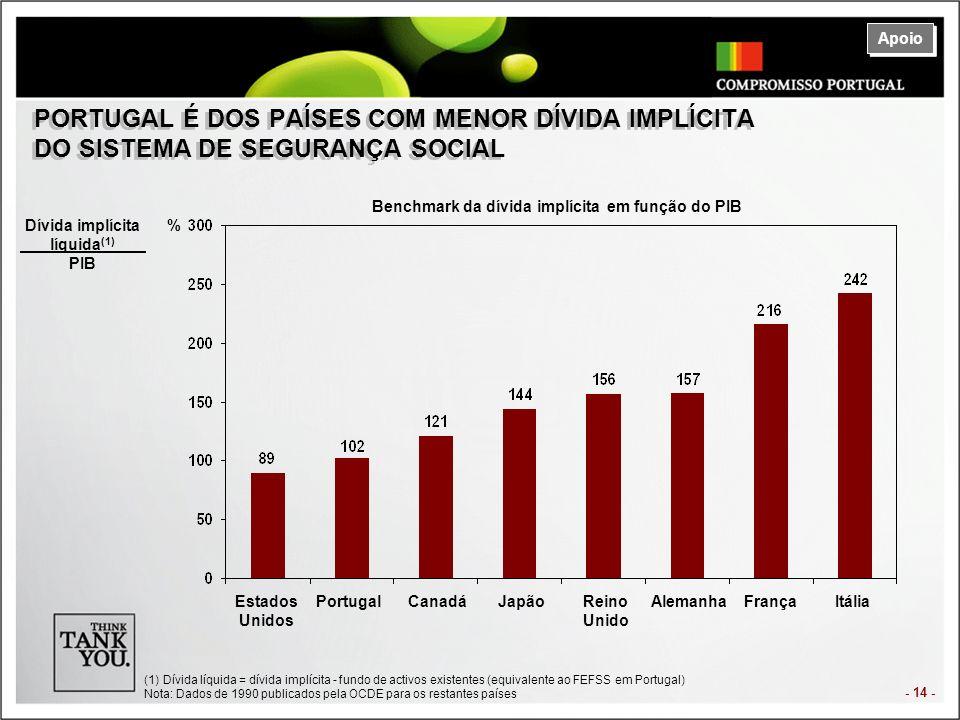 - 14 - PORTUGAL É DOS PAÍSES COM MENOR DÍVIDA IMPLÍCITA DO SISTEMA DE SEGURANÇA SOCIAL Apoio Benchmark da dívida implícita em função do PIB Estados Unidos PortugalCanadáJapãoReino Unido AlemanhaFrançaItália Dívida implícita líquida (1) PIB % (1)Dívida líquida = dívida implícita - fundo de activos existentes (equivalente ao FEFSS em Portugal) Nota: Dados de 1990 publicados pela OCDE para os restantes países