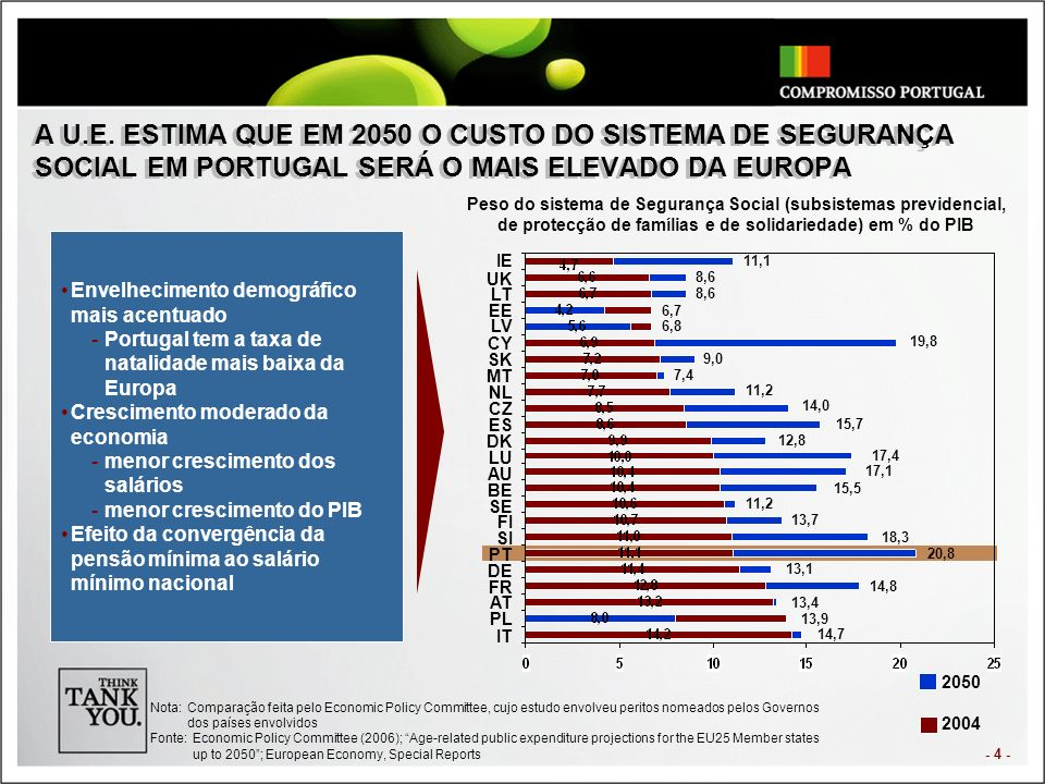 - 4 - IE UK LT EE LV CY SK MT NL CZ ES DK LU AU BE SE FI SI PT DE FR AT PL IT 2050 2004 Nota:Comparação feita pelo Economic Policy Committee, cujo est