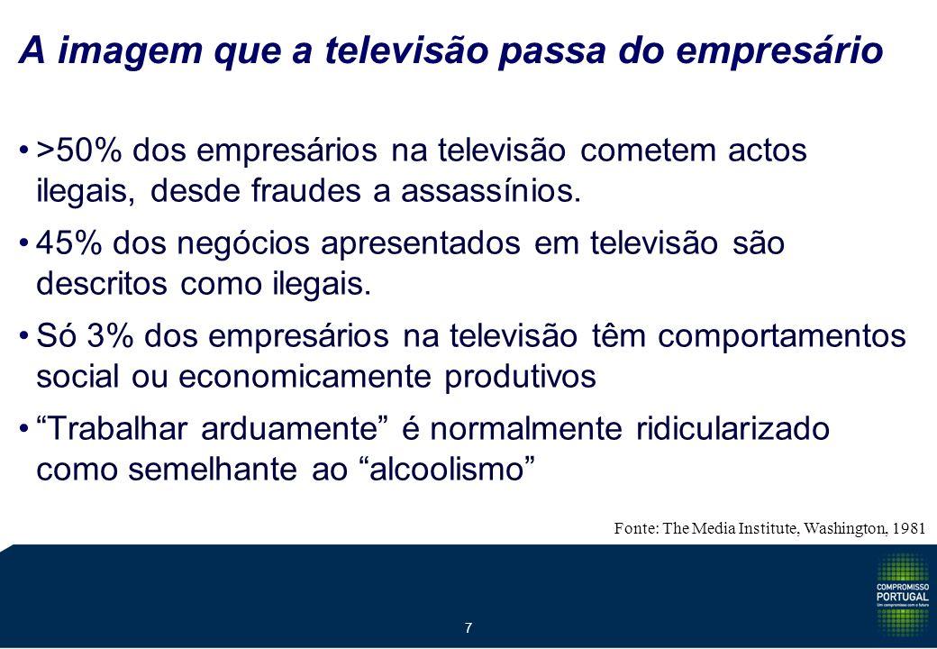 7 A imagem que a televisão passa do empresário >50% dos empresários na televisão cometem actos ilegais, desde fraudes a assassínios.