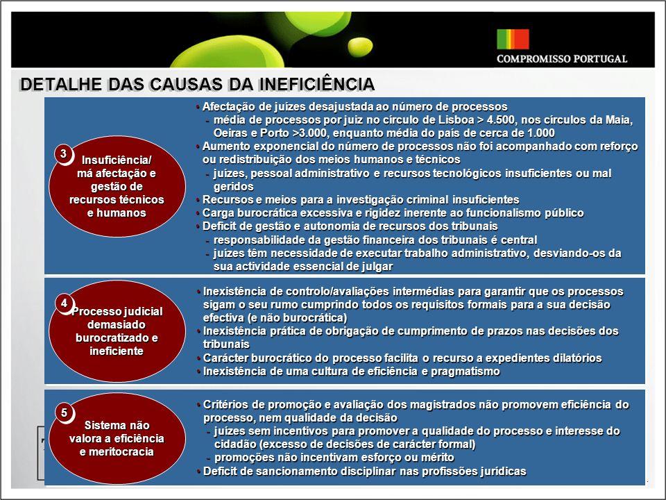 - 11 - Processo judicial demasiado burocratizado e ineficiente Insuficiência/ má afectação e gestão de recursos técnicos e humanos 33 44 Afectação de juízes desajustada ao número de processosAfectação de juízes desajustada ao número de processos -média de processos por juiz no círculo de Lisboa > 4.500, nos círculos da Maia, Oeiras e Porto >3.000, enquanto média do país de cerca de 1.000 Aumento exponencial do número de processos não foi acompanhado com reforço ou redistribuição dos meios humanos e técnicosAumento exponencial do número de processos não foi acompanhado com reforço ou redistribuição dos meios humanos e técnicos -juízes, pessoal administrativo e recursos tecnológicos insuficientes ou mal geridos Recursos e meios para a investigação criminal insuficientesRecursos e meios para a investigação criminal insuficientes Carga burocrática excessiva e rigidez inerente ao funcionalismo públicoCarga burocrática excessiva e rigidez inerente ao funcionalismo público Deficit de gestão e autonomia de recursos dos tribunaisDeficit de gestão e autonomia de recursos dos tribunais -responsabilidade da gestão financeira dos tribunais é central -juízes têm necessidade de executar trabalho administrativo, desviando-os da sua actividade essencial de julgar Inexistência de controlo/avaliações intermédias para garantir que os processos sigam o seu rumo cumprindo todos os requisitos formais para a sua decisão efectiva (e não burocrática)Inexistência de controlo/avaliações intermédias para garantir que os processos sigam o seu rumo cumprindo todos os requisitos formais para a sua decisão efectiva (e não burocrática) Inexistência prática de obrigação de cumprimento de prazos nas decisões dos tribunaisInexistência prática de obrigação de cumprimento de prazos nas decisões dos tribunais Carácter burocrático do processo facilita o recurso a expedientes dilatóriosCarácter burocrático do processo facilita o recurso a expedientes dilatórios Inexistência de uma cultura de eficiência e pr