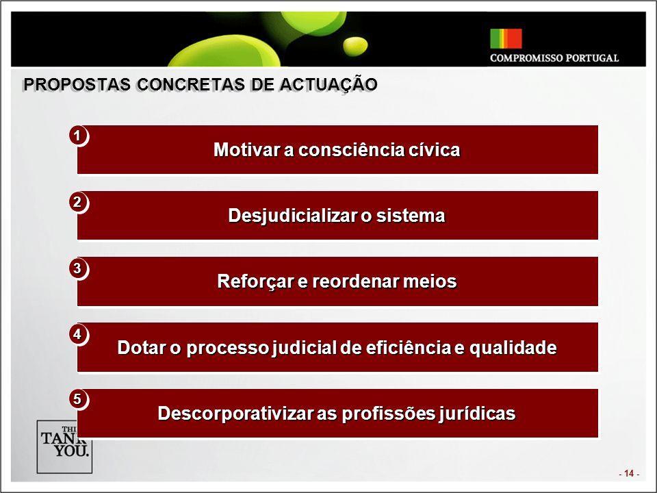 - 14 - PROPOSTAS CONCRETAS DE ACTUAÇÃO Motivar a consciência cívica Desjudicializar o sistema Reforçar e reordenar meios Dotar o processo judicial de eficiência e qualidade Descorporativizar as profissões jurídicas 11 22 33 44 55