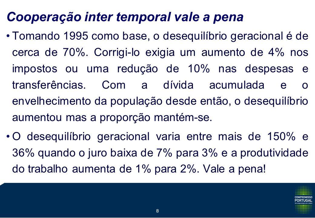 8 Cooperação inter temporal vale a pena Tomando 1995 como base, o desequilíbrio geracional é de cerca de 70%.