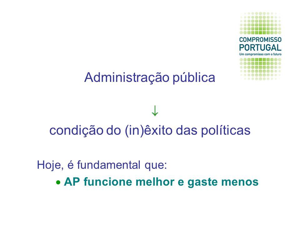 Administração pública condição do (in)êxito das políticas Hoje, é fundamental que: AP funcione melhor e gaste menos