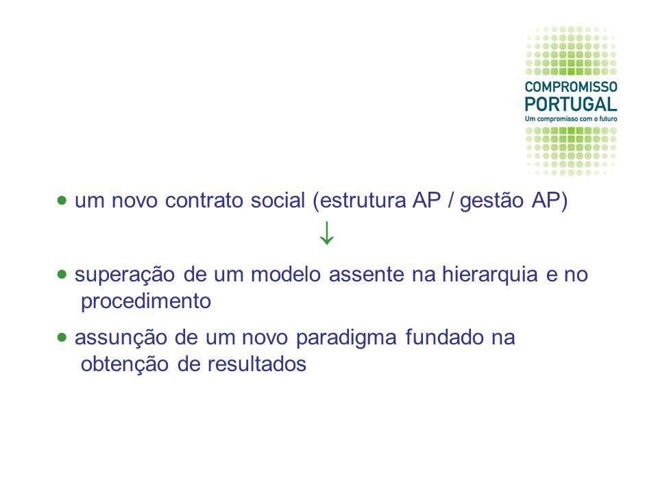 um novo contrato social (estrutura AP / gestão AP) superação de um modelo assente na hierarquia e no procedimento assunção de um novo paradigma fundado na obtenção de resultados