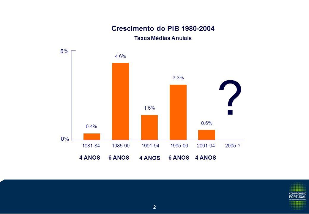 1 Crescimento do PIB 2000-2004 Acumulado no Período 2.4% 10.3% 4.8% 9.8% 0.0% 2.5% 5.0% 7.5% 10.0% 12.5% PORTUGALESPANHAUE-12EUA