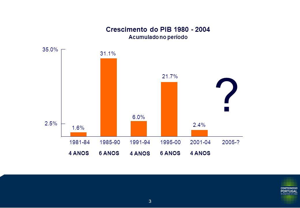 2 4 ANOS 6 ANOS 4 ANOS 6 ANOS 4 ANOS Crescimento do PIB 1980-2004 Taxas Médias Anuiais 5% 0% 0.4% 4.6% 1.5% 3.3% 0.6% 1981-841985-901991-941995-002001-042005-.
